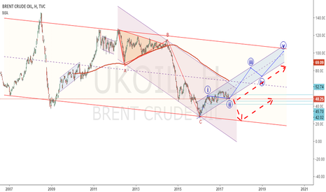 UKOIL: нефть.