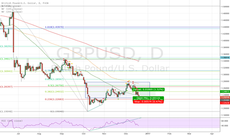 GBPUSD: long gbpusd range trade