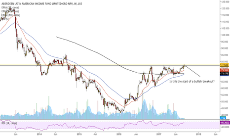 ALAI: Is this the start of a bullish breakout?