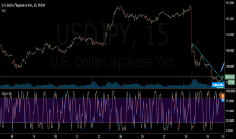 USDJPY: I will be buying
