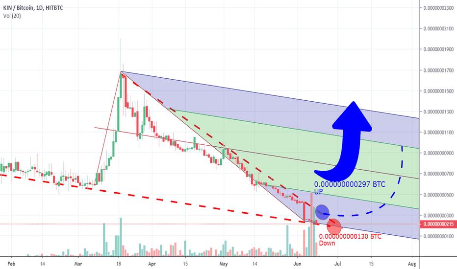 kin btc tradingview
