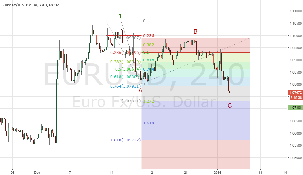 EU more downside left. Watching the price : 1.0730