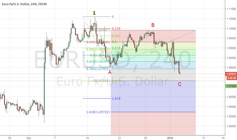 EURUSD: EU more downside left. Watching the price : 1.0730