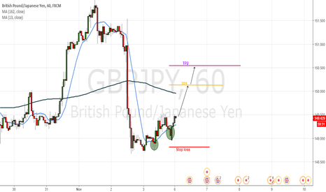 GBPJPY: support dynamic (moving average 13)