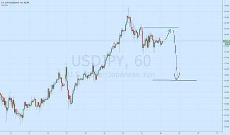 USDJPY: USD/JPY sell - own system test