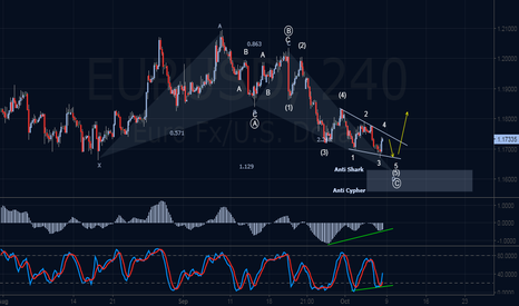 EURUSD: Bullish Elliott & Harmonics Outlook