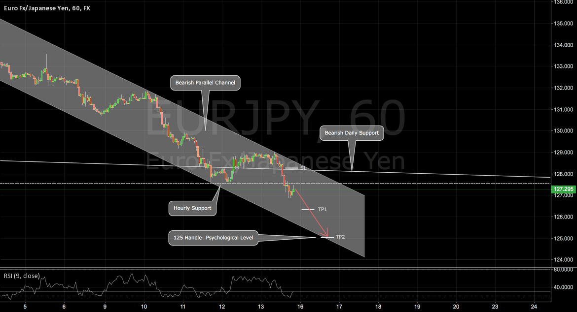 EURJPY: Opportunity to Short