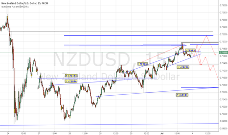 NZDUSD: NZDUSD shows a large SHS (240TF). waiting for a nice short entry
