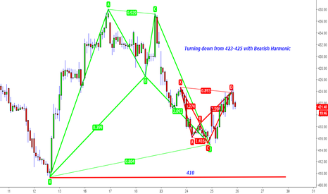 TATAMOTORS: Tata Motors - Can it be Hat trick with Bearish Harmonic from 425