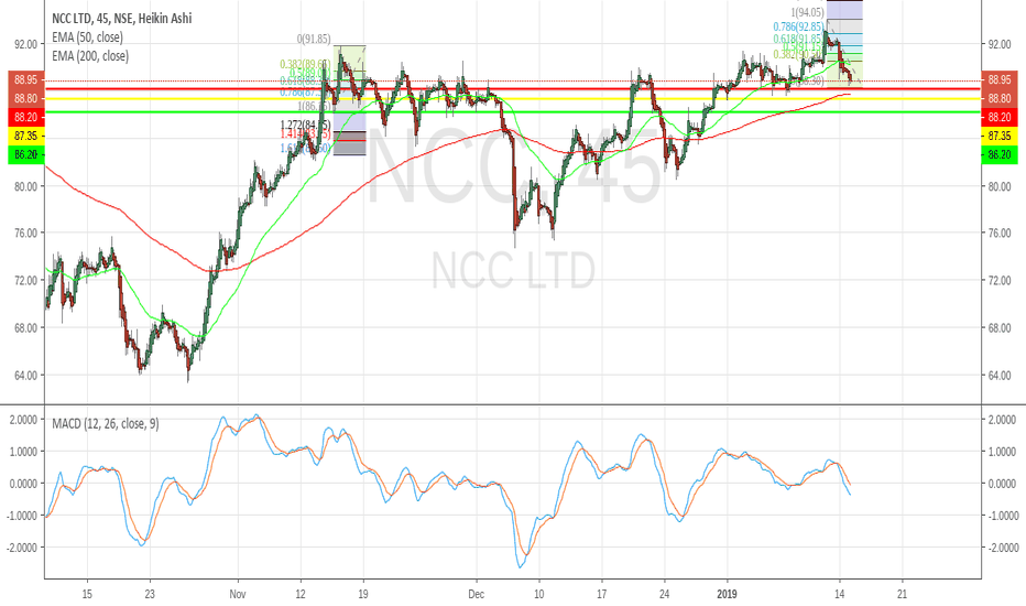 NCC: NSE:NCC Sell For 15 Jan 2019