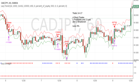 CADJPY: June Trade 14-17 CADJPY (loss 1%)