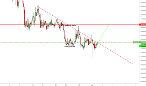 ARDRUSD: If only price stay above 0.24563598, then it's a 4H long set up