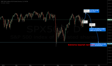 SPX500: DON'T PREDICT WHAT THE S&P DOES! IT CAN KILL YOU