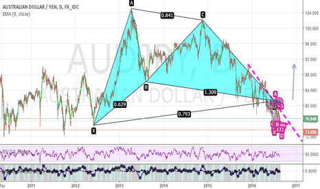 AUDJPY: Gartly on Auzie Yen