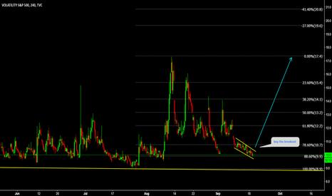 VIX: VIX buy at bottom again
