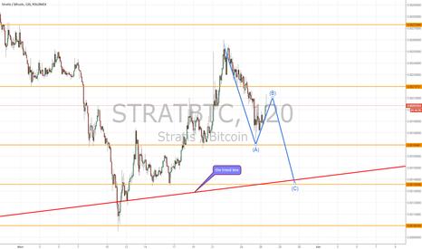 STRATBTC: STRAT short