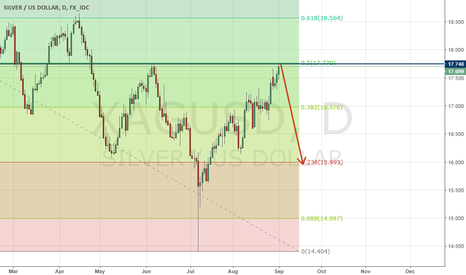 XAGUSD: Silver has key levels. We are waiting for the sell signal!