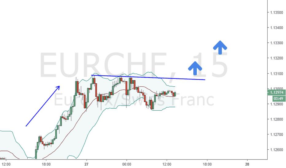 EURCHF: Belum break BB