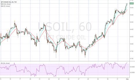 USOIL: sell wti 50.78