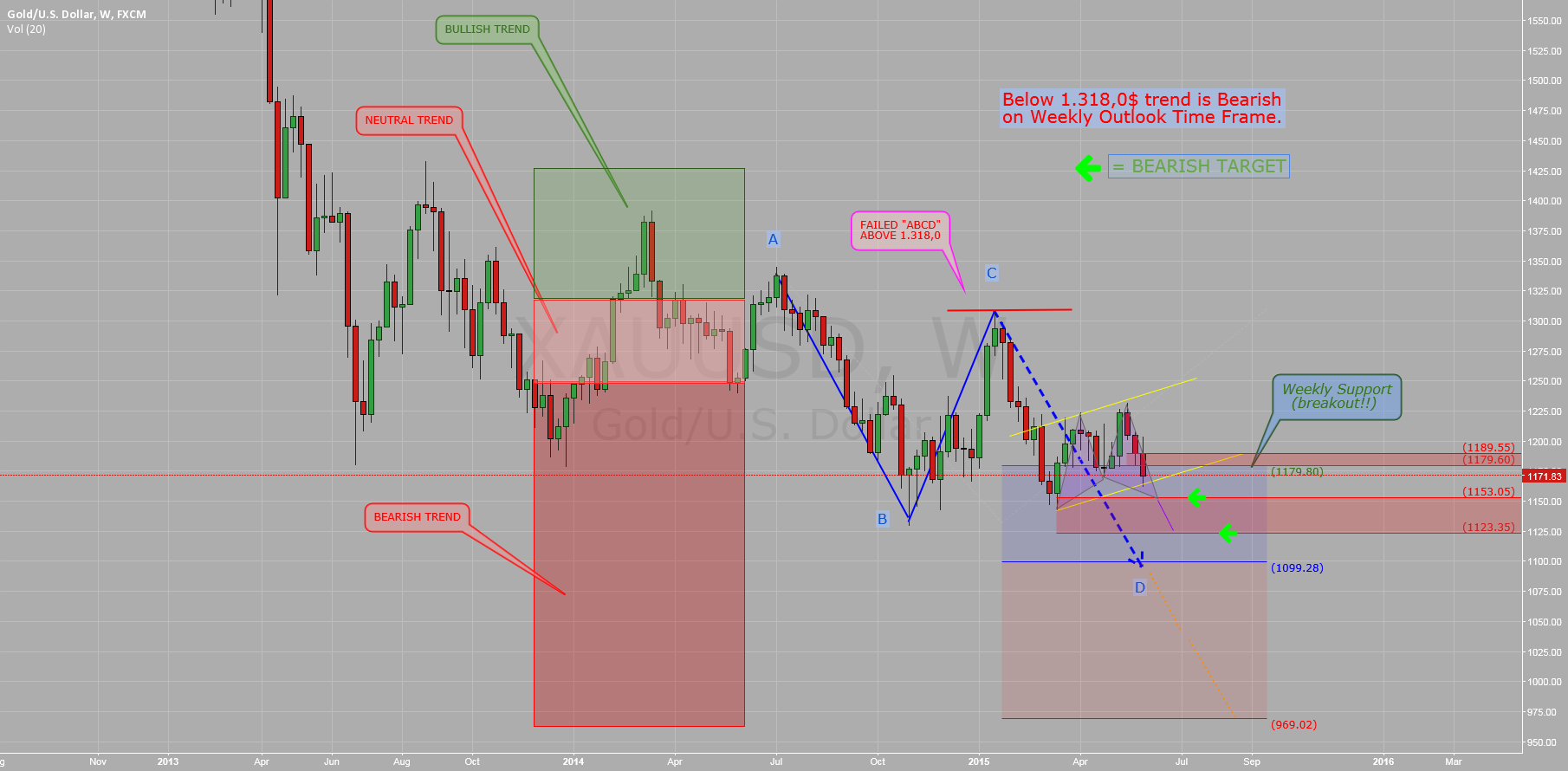 $GOLD ($XAUUSD): Weekly Analysis