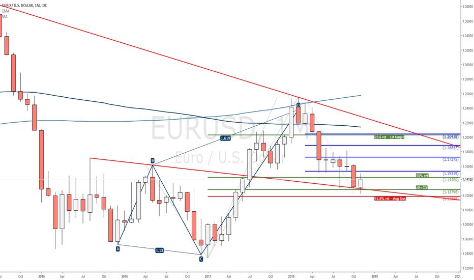 EURUSD: EURUSD Bullish 5-0 Monthly Chart