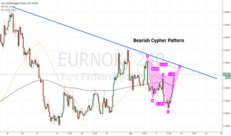 EURNOK: EURNOK waiting for completion of a bearish Cypher Pattern