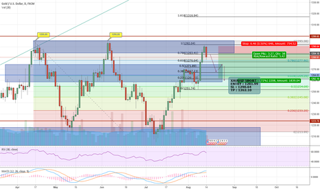 XAUUSD: IT'S ALL BAD NOW! BEARS IN CONTROL