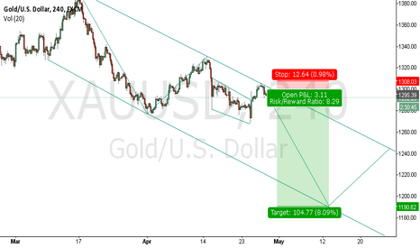 XAUUSD: AS SOON AS GOLD IS BEARISH THIS TIME IS GOOD FOR BEARISH