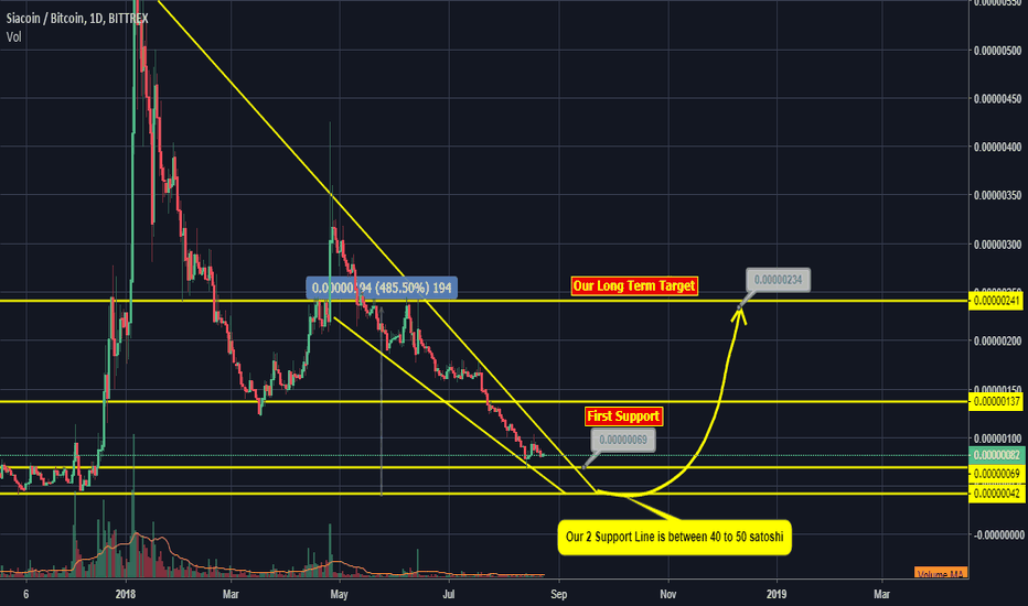 SCBTC: SCBTC - Following down channel - Technical Analysis of Siacoin