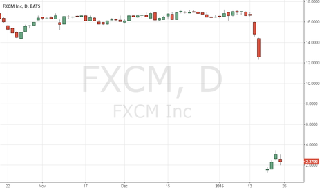 FXCM: Buying FXCM Amidst the Panic