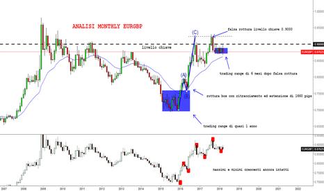 EURGBP: EURGBP in trading range da 6 mesi