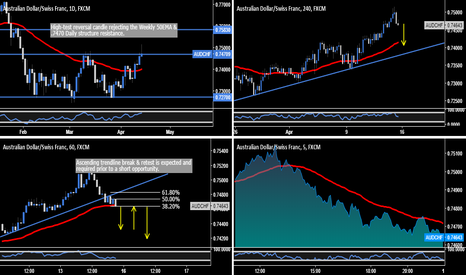AUDCHF: AUD.CHF - #1 Watch List Pair