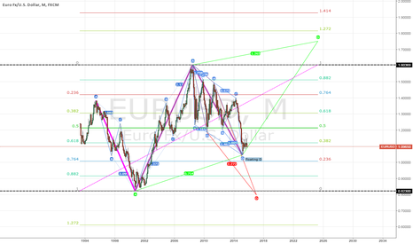 EURUSD: EU Monthly scribles