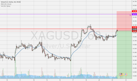 XAGUSD: SHORT SILVER – SELL, WHEN EVERYONE IS BULLISH (BUT CHARTS NOT)_