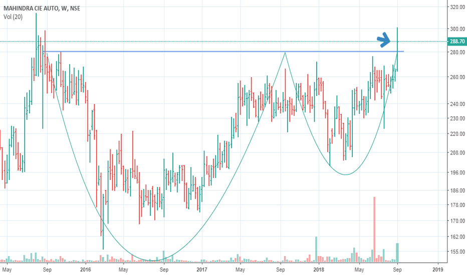 MAHINDCIE: Possible Cup and Handle BO
