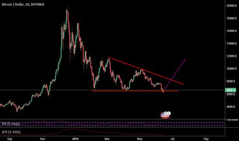 BTCUSD: BTC/USD triangle on daily chart