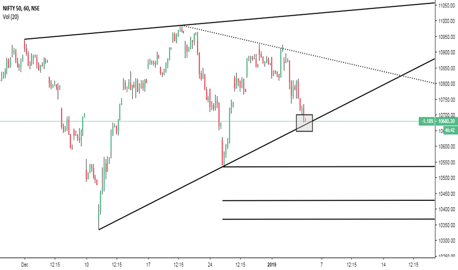 NIFTY: View on Nifty 50