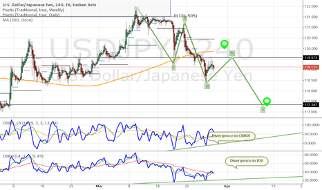USDJPY: USDJPY Will Get Choppy this Week