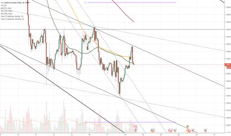 USDCAD: USD/CAD reveals medium pattern