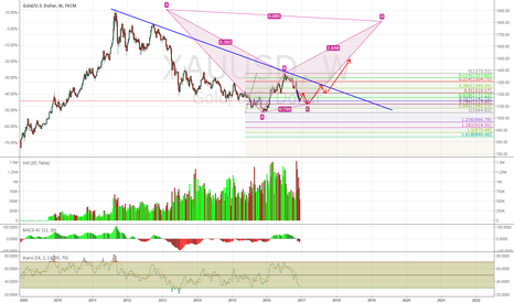XAUUSD: I Haven't Given Up on My Gold Long Idea Yet