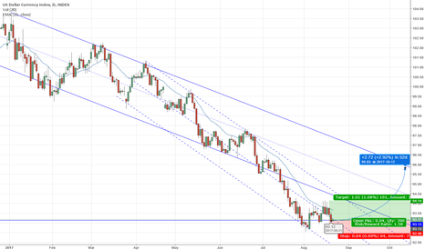 DXY: Bounce off of Major Support Area