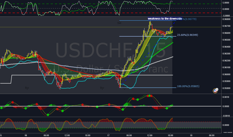 USDCHF: weakness to the downside USDCHF 15 min.
