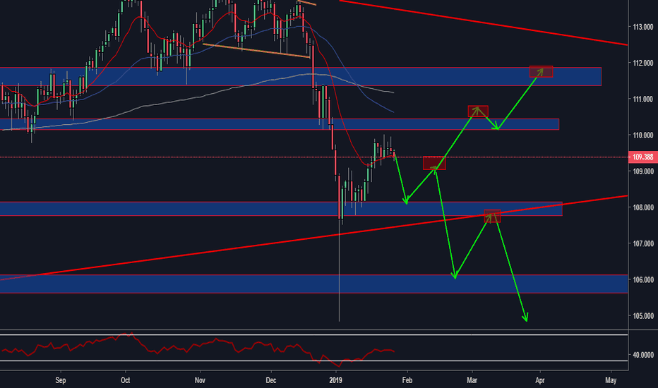 USDJPY: this week will be crazy