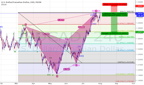 USDCAD: Cypher Pattern Short