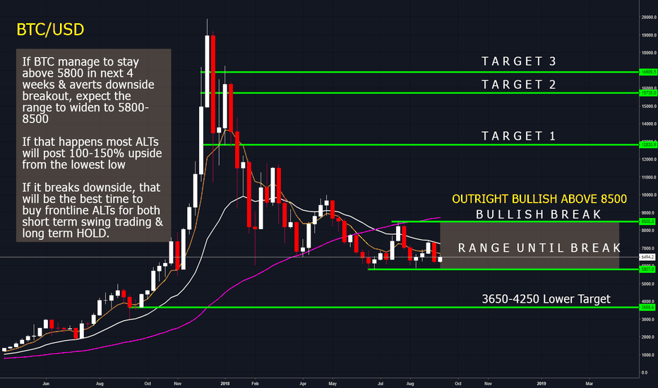BTCUSD: Bitcoin levels & targets