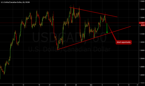 USDCAD: USDCAD: Short opportunity