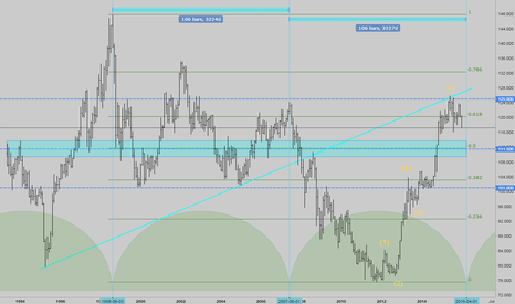 USDJPY: USDJPY near cycle end?