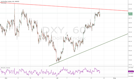 DXY: DXY looks to have completed W5 right at resistance