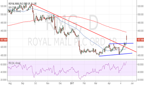 RMG: Royal Mail: Bullish invalidation only below 430