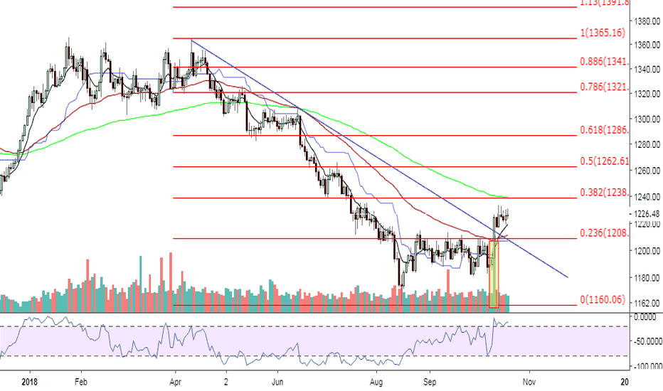 XAUUSD: Gold Breaks From Down Trend Line